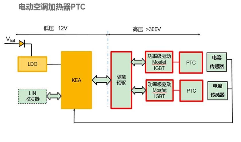 功率模块mosfet/igbt,电流检测电路,隔离预驱等   电动空调加热器ptc